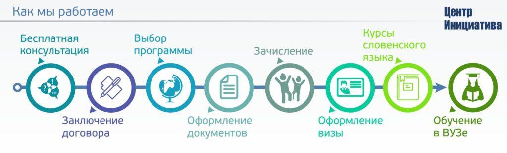 """Центр """"Инициатива"""" оказывает услуги по поступлению за рубеж"""